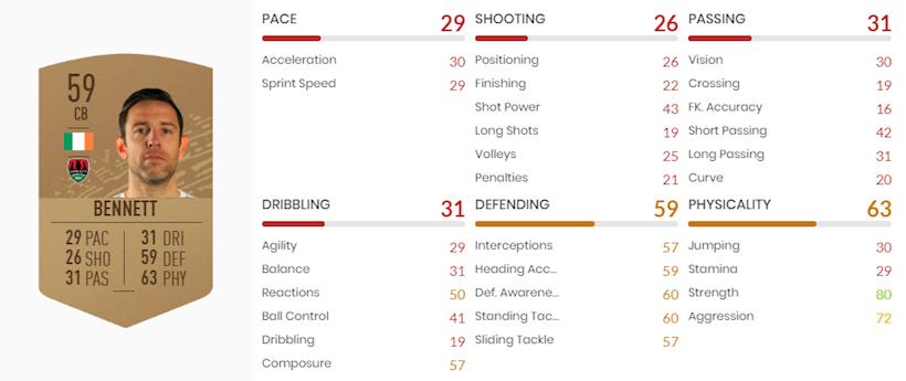FIFA 20 Ultimate Team: Top 5 des joueurs les plus lents