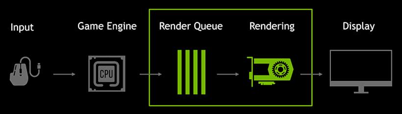 Mode Nvidia à faible latence