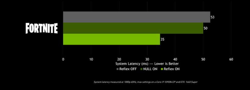 Réflexe Nvidia Fortnite